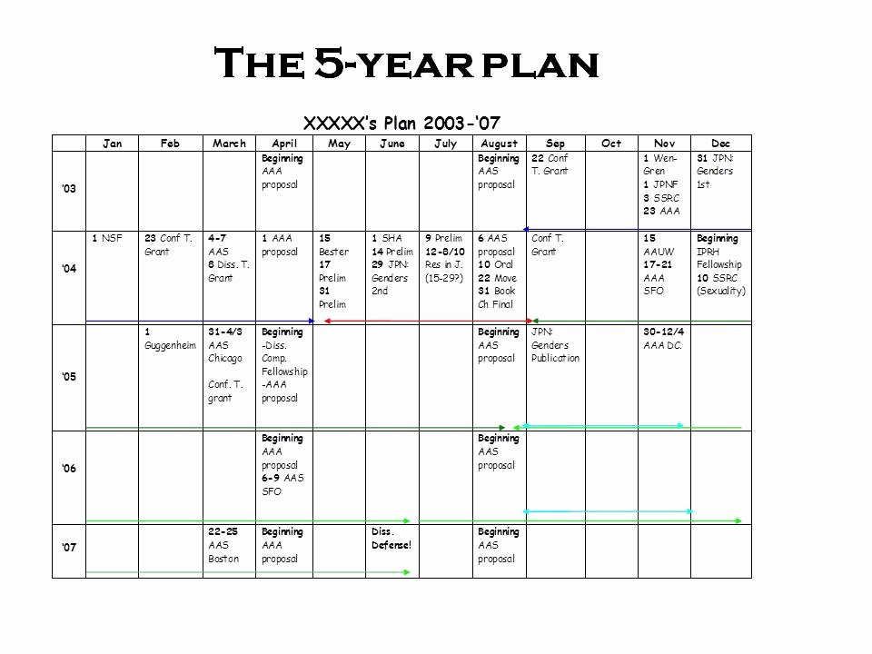 In Response to Popular Demand More On the 5 Year Plan