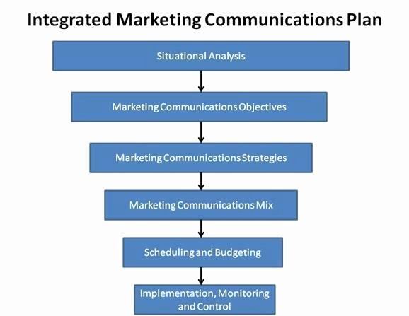 Integrated Marketing Munications Plan Template