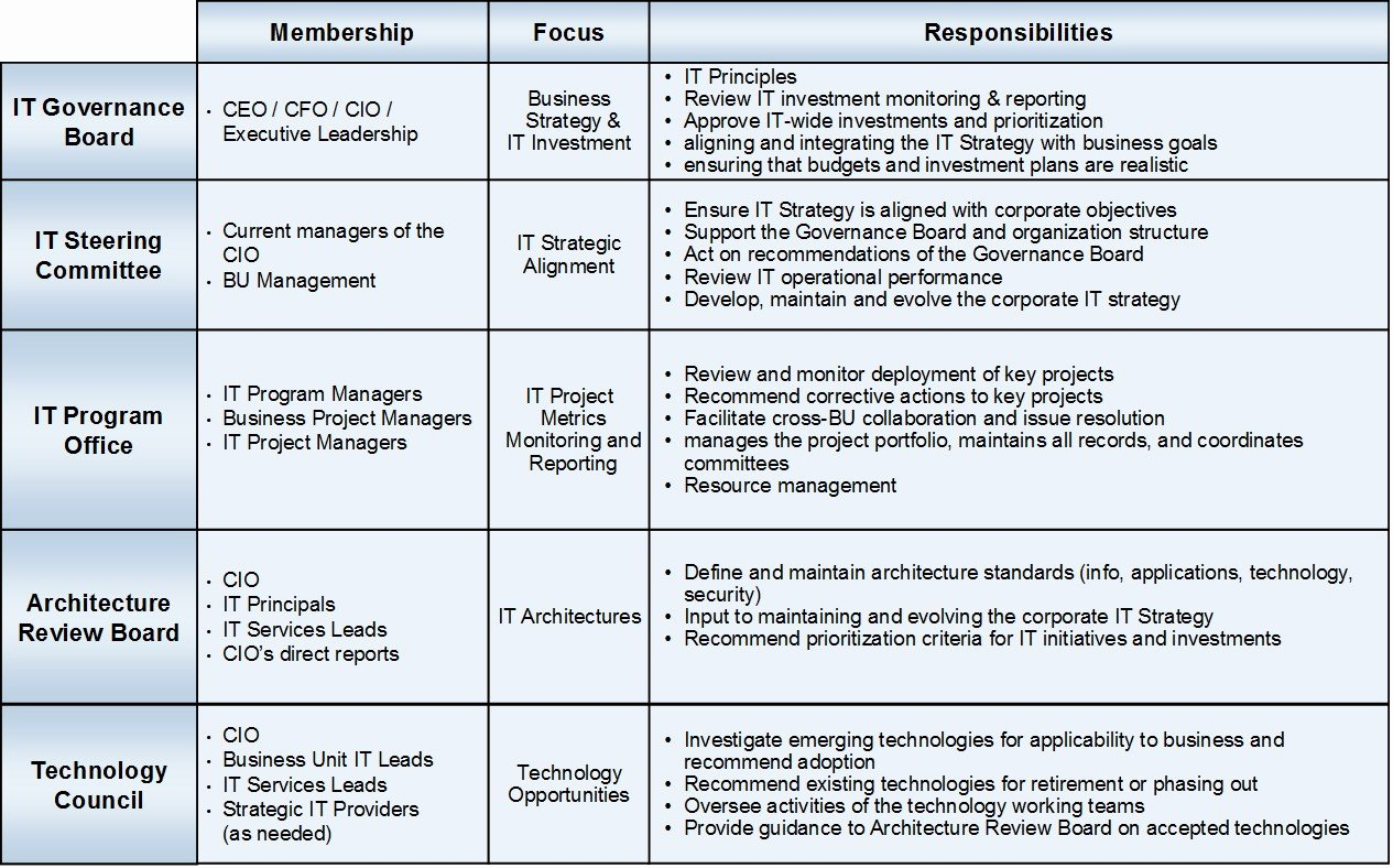 Introduction to It Governance – Yik Joon S Tech Blog