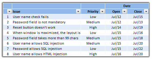 Issue Trackers Risk Management Using Excel Project