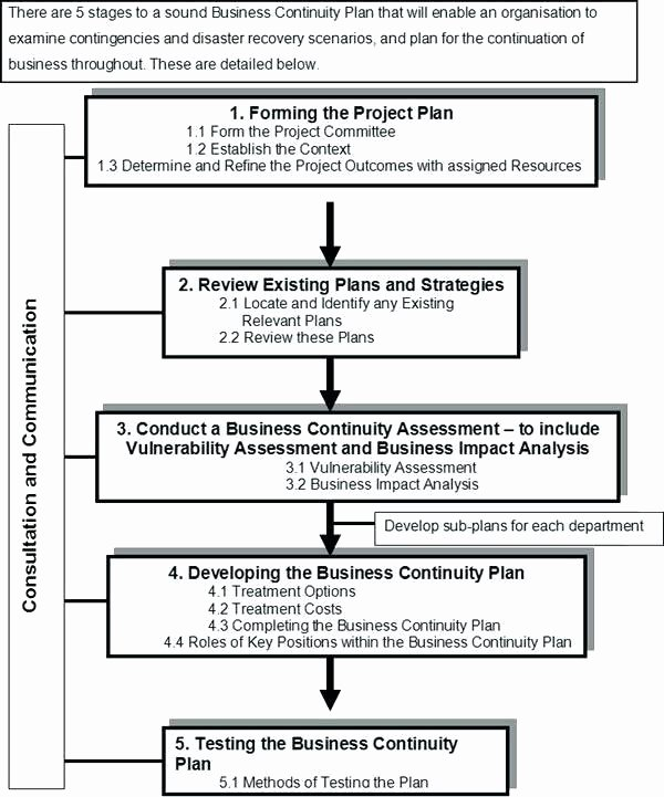 It Business Continuity Plan Template Data Center Disaster