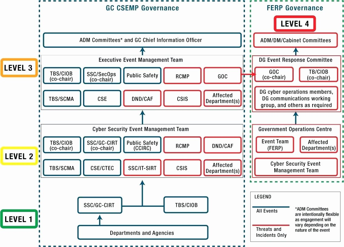 it security incident response plan template
