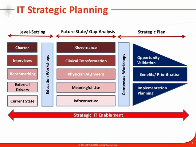 It Strategic Planning Methodology and Approach