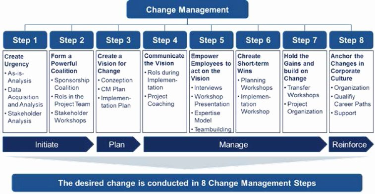 Kotter Change Management Plan Template Beautiful
