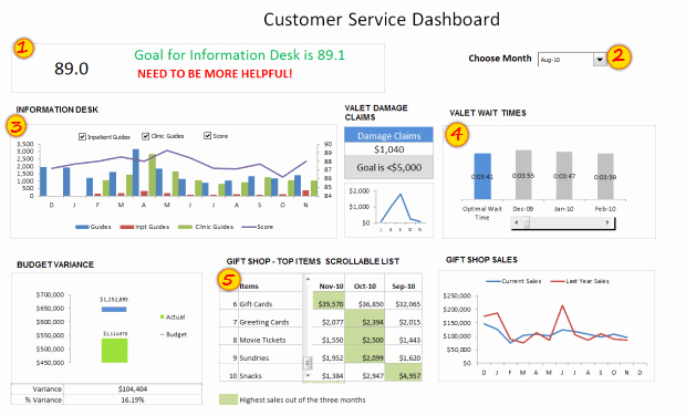 Kpi Dashboard Excel Template Free Download