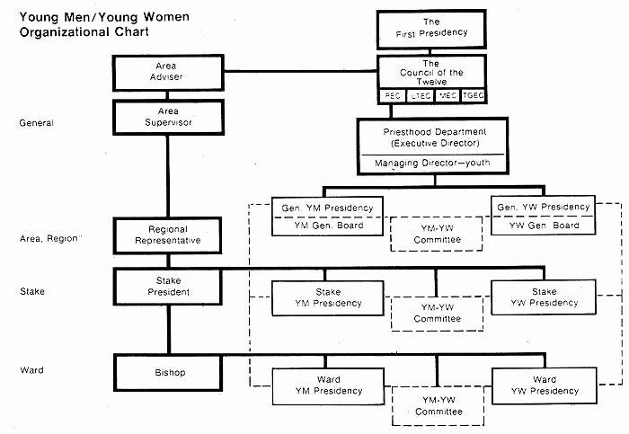 Lds 1977 Ym Yw organizational Chart