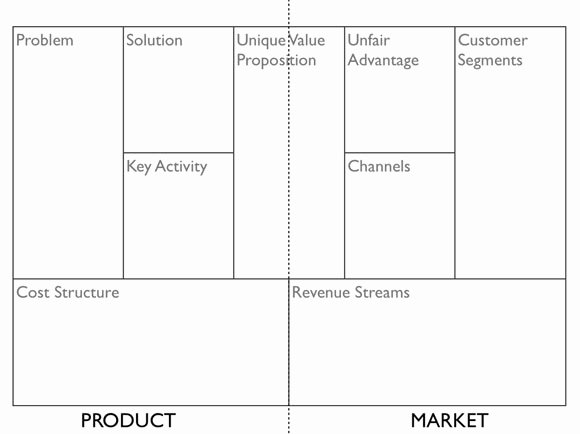 Lean Canvas A Canvas Business Models to Startups