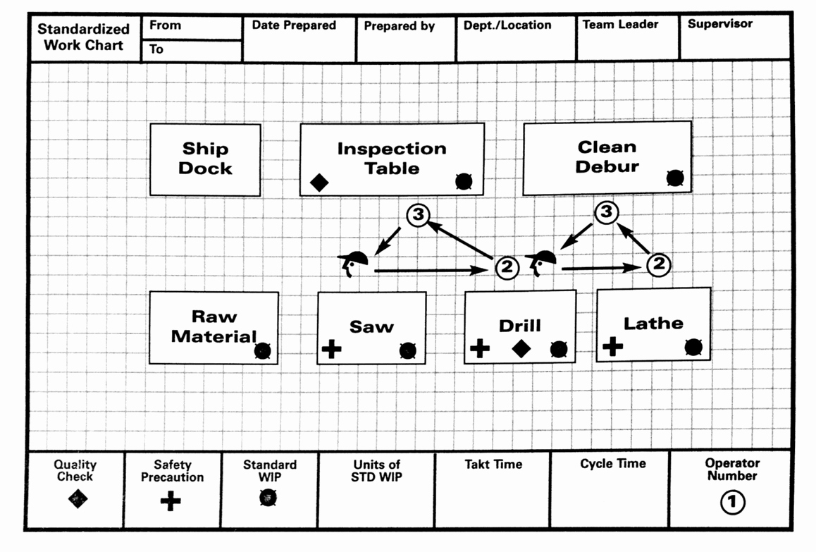 Lean Lexicon Work Chart – Michel Baudin S Blog