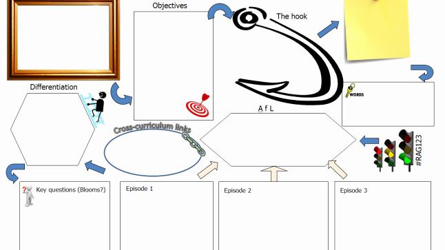 Lesson Planning Template Mathedup