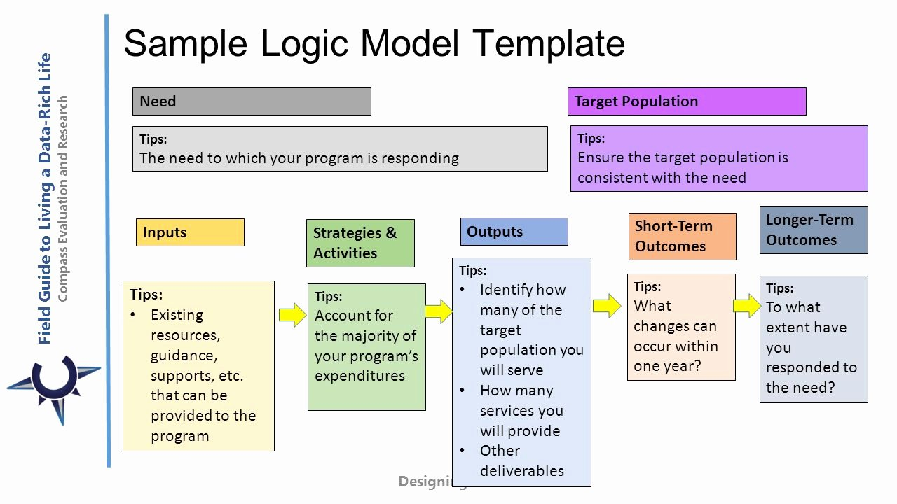 Logic Model Template Microsoft Word Choice Image