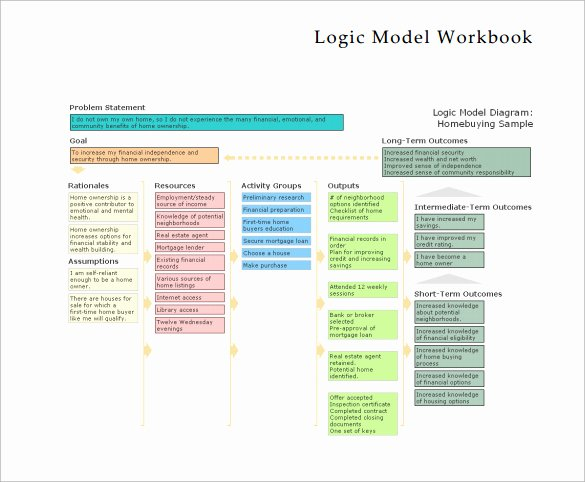 Logic Model Template Powerpoint Rebocfo