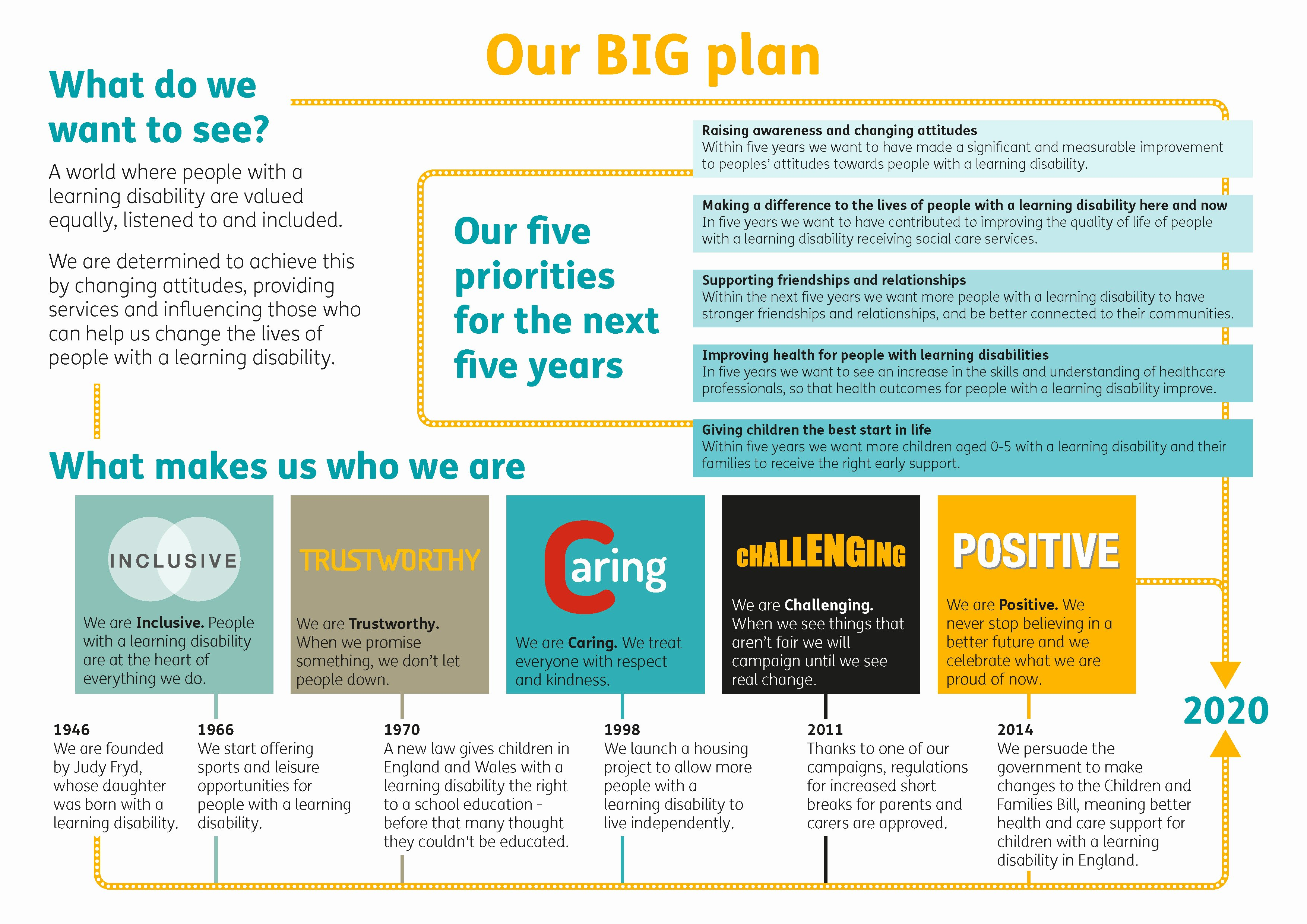 Mencap Shows How to Successfully Launch A Big Plan