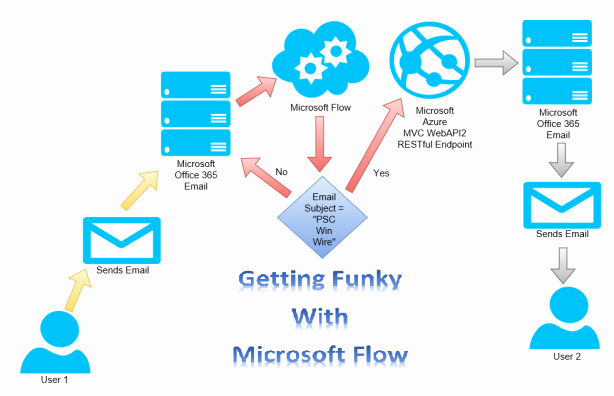 Microsoft Office Flow Chart 28 Images Doc