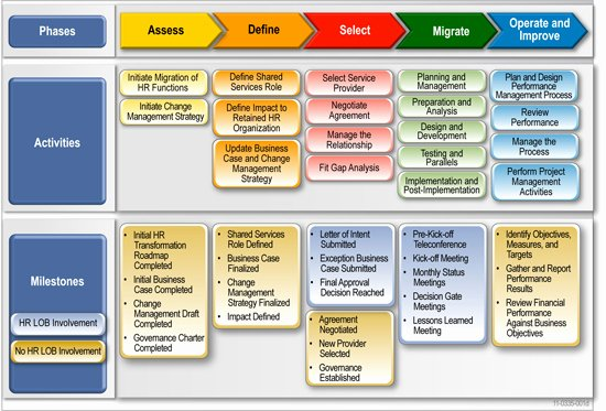 Migration Roadmap Deliverables Information and Templates