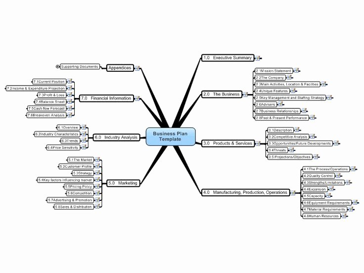 Mind Map Template for Word