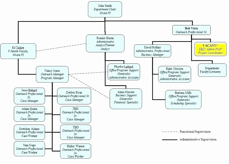 Ms Fice organization Chart Template organizational Flow