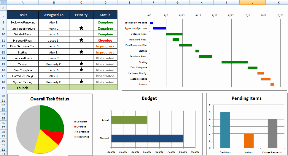 Ms Fice Project Governance Templates