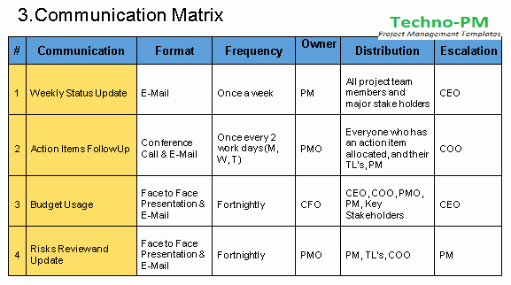 Munication Management Plan Template Free Download
