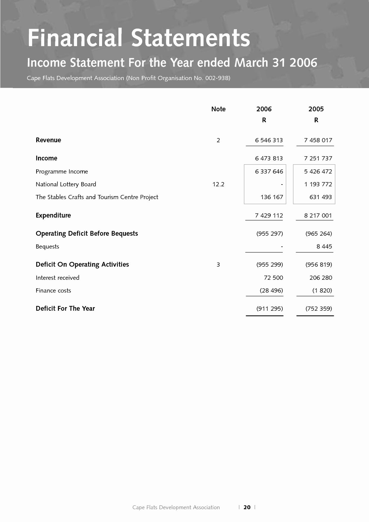 Non Profit Financial Statement Template