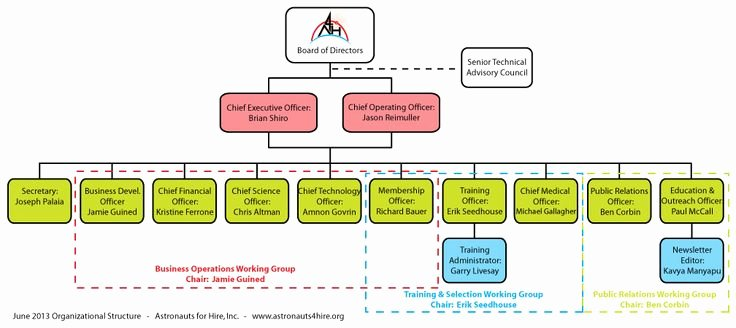 Non Profit organization Chart Template Google Search