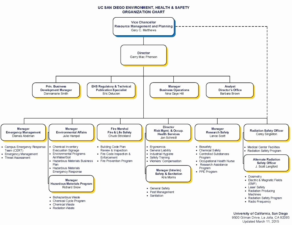 Non Profit organizational Chart April Onthemarch