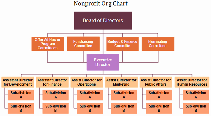 Nonprofit org Chart Definition & Key Points