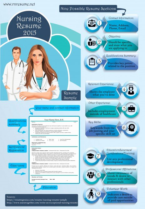 Nursing Resume 2015