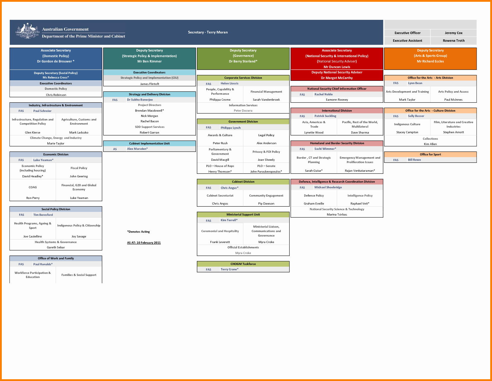 Org Chart Template Excel 2013 Creative organization
