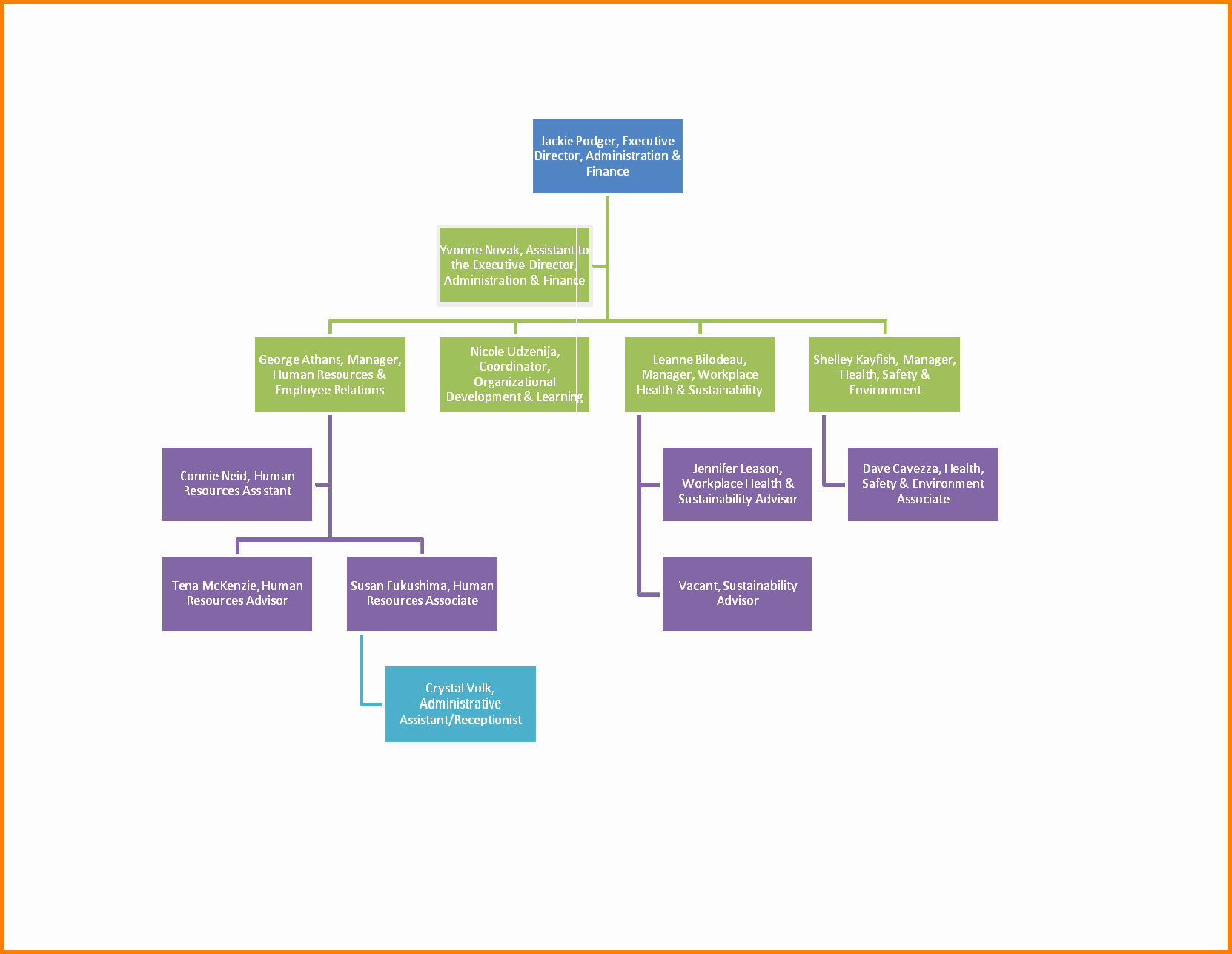 Org Chart Word Template organizational Chart In Word
