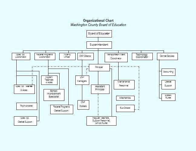 Organizational Chart Programs – Newscellarfo
