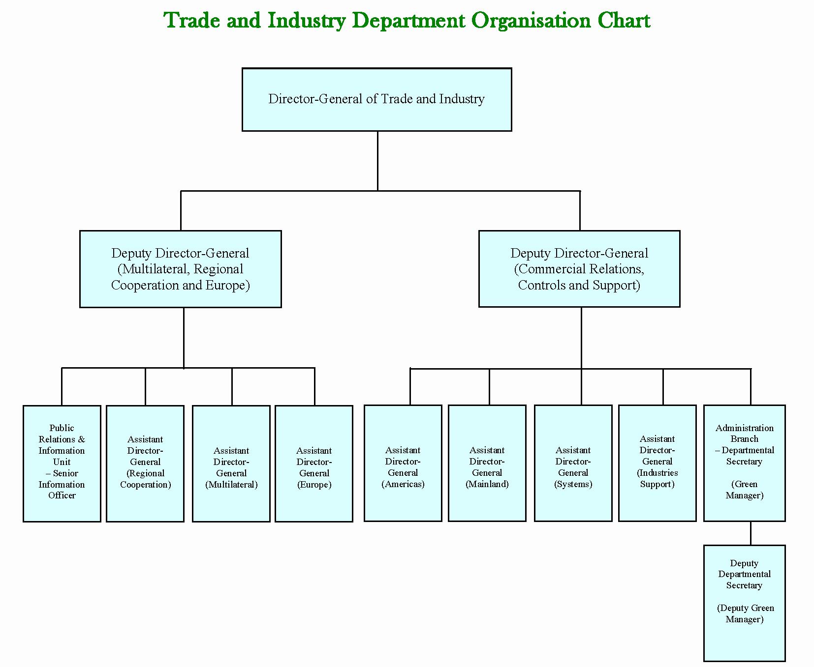 Organizational Chart Template Create organization Charts