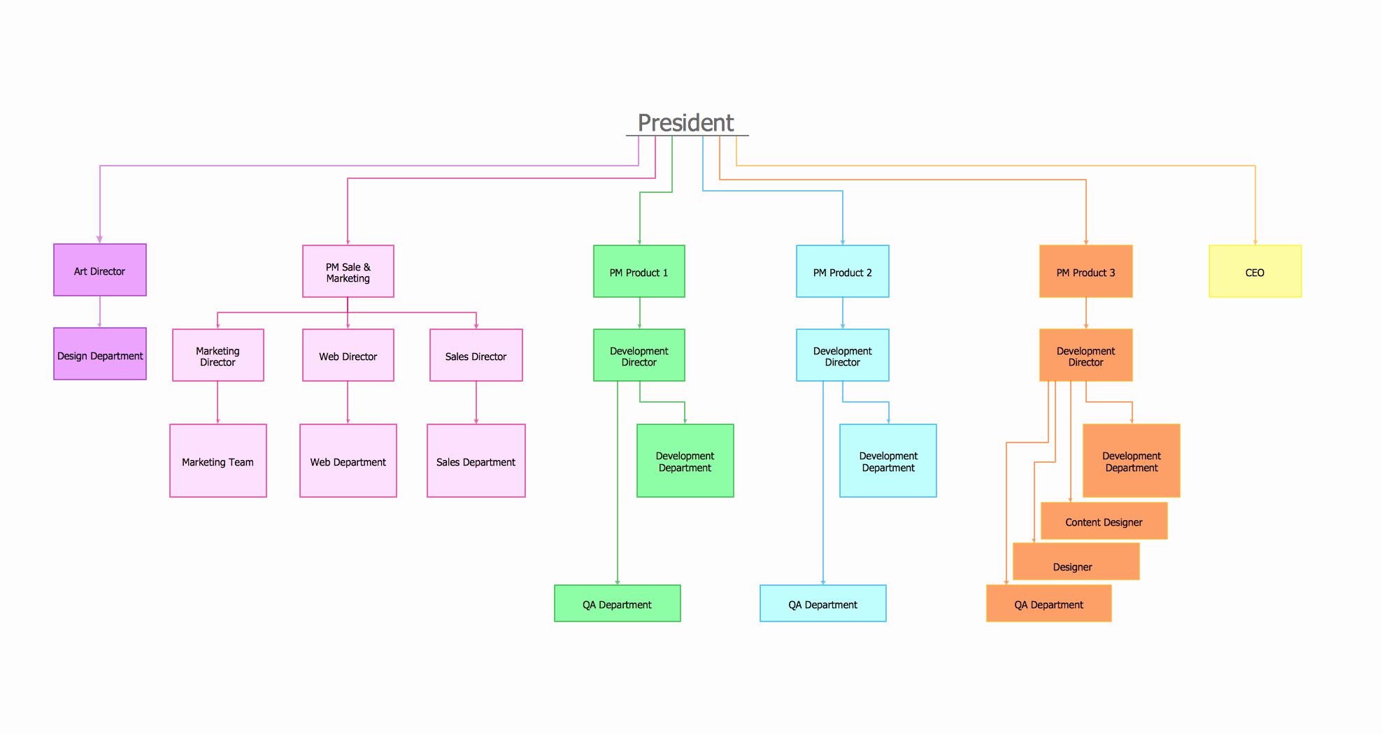 Organizational Chart Template Free Download