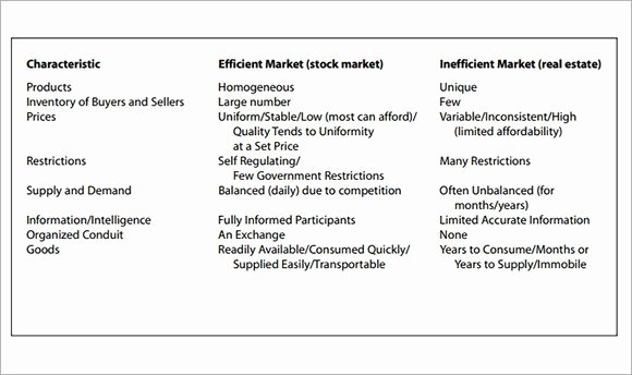 Parative Market Analysis