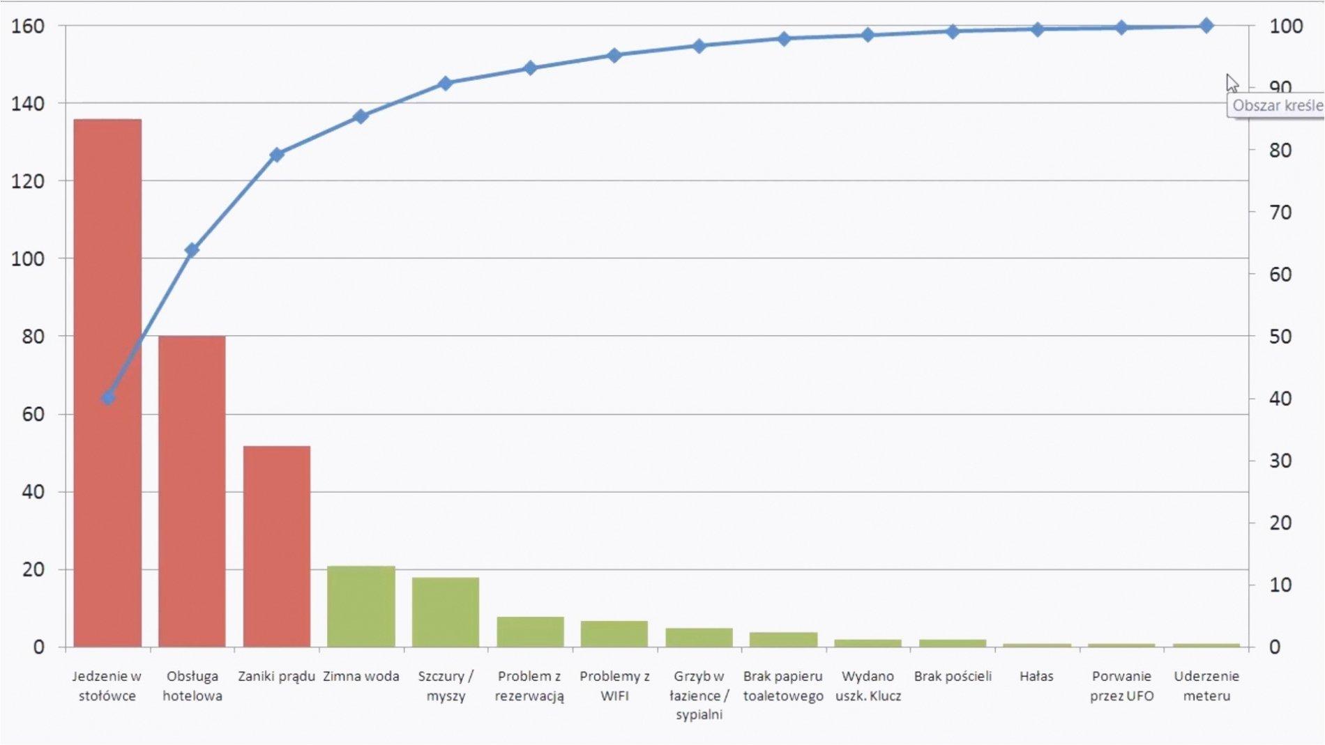 Pareto Chart Template Excel 2010 – Pareto Diagram Excel
