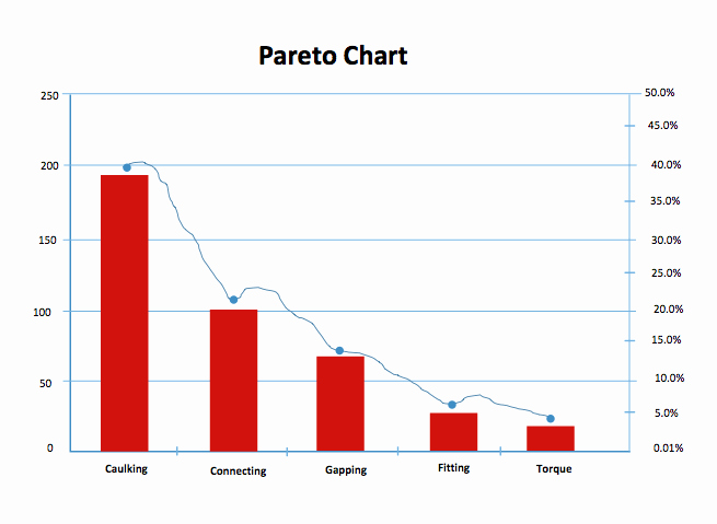 Pareto Chart Template Search Results