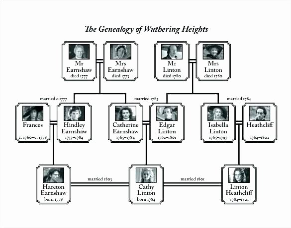 Pedigree Family Tree Chart Free Download Blank Ancestry