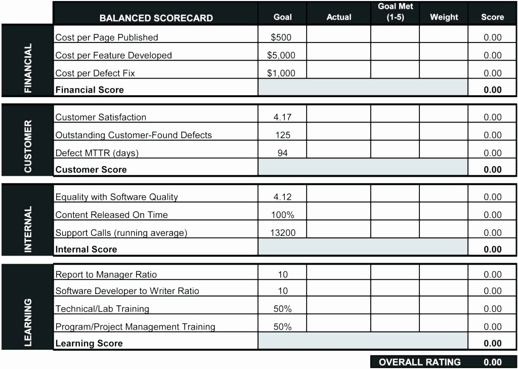 Performance Scorecard Template Excel Employee and Cricket
