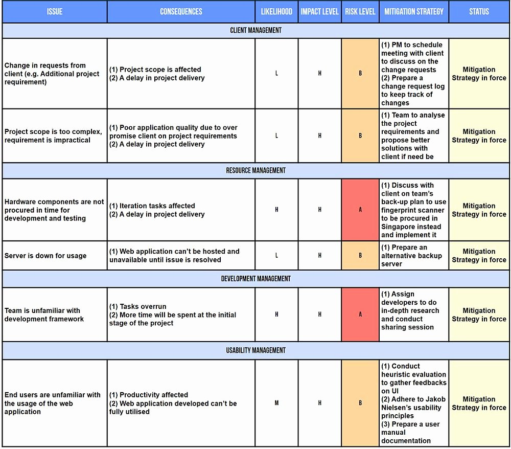Pin Project Risk assessment Template Doc On Pinterest