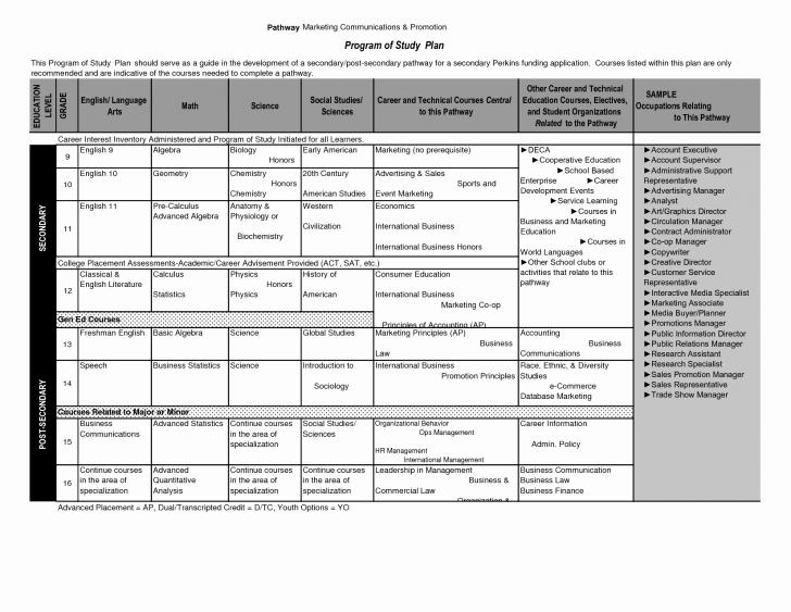 Plan Personal Development Plan Sample