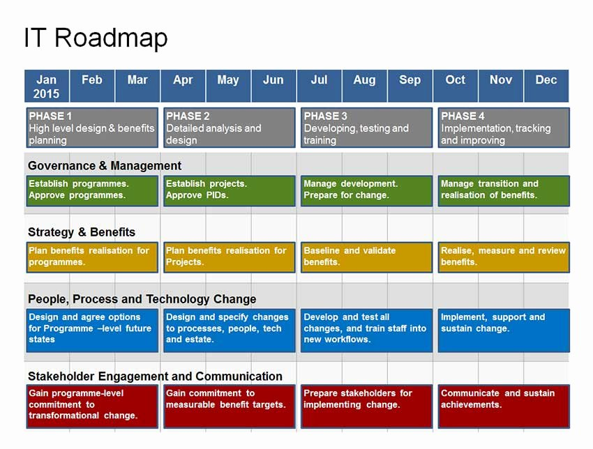 Plete It Roadmap Template 1 Year Strategy