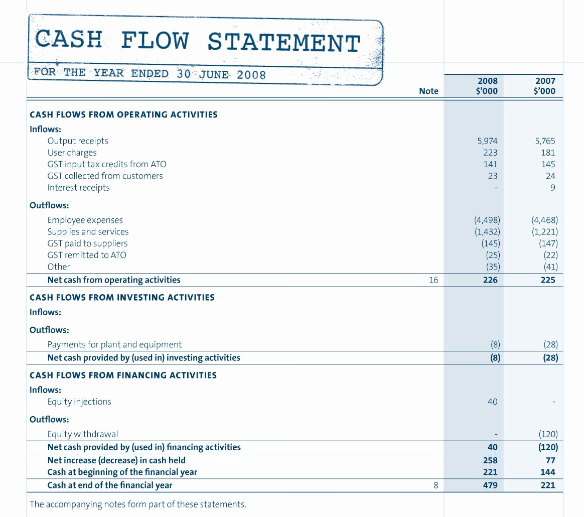 Ponents Of the Cash Flow Statement and Example