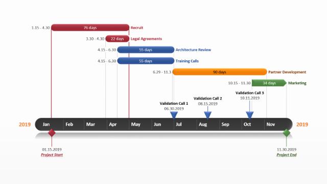 Powerpoint Gantt Chart Free Gantt Templates