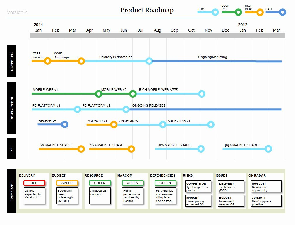 Powerpoint Product Roadmap with Stylish Design