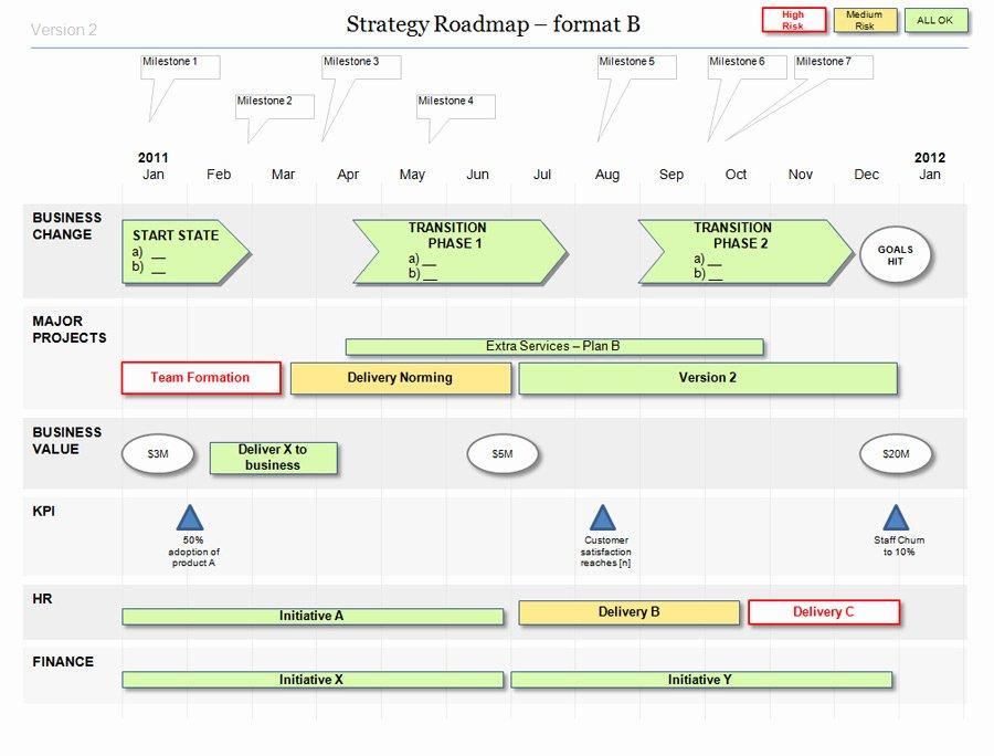 Powerpoint Strategy Roadmap Template