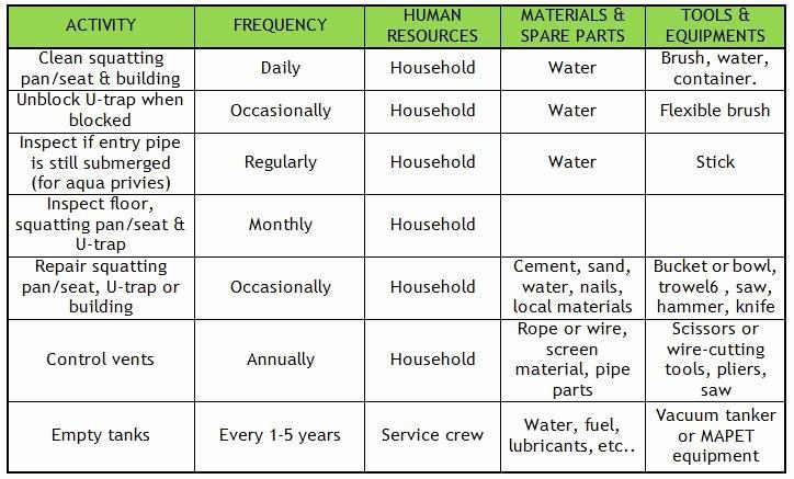 Preventive Maintenance Plan Sample