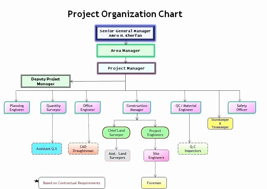 Printable organizational Chart Template Nonprofit org