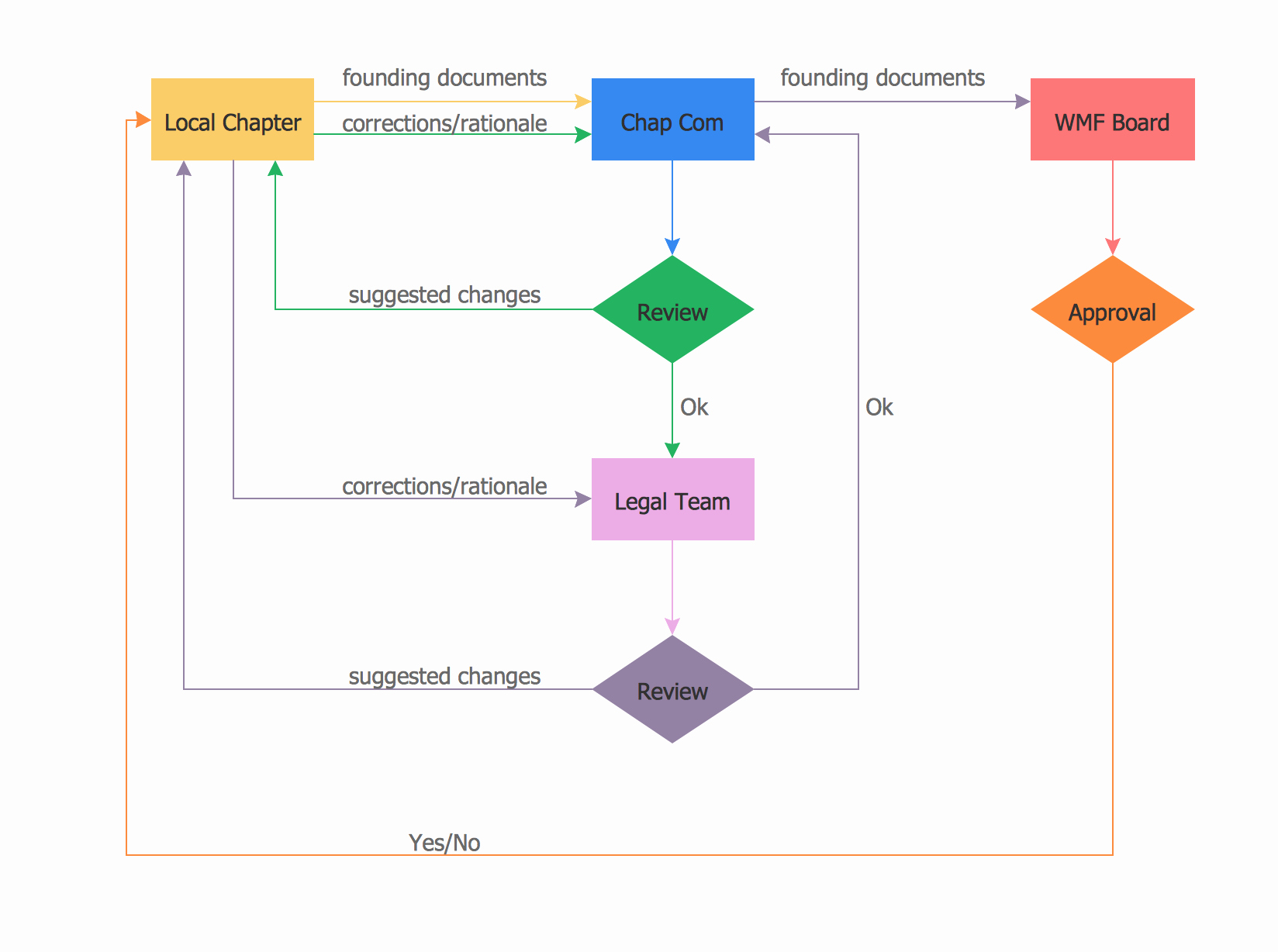 Process Flow Chart Examples