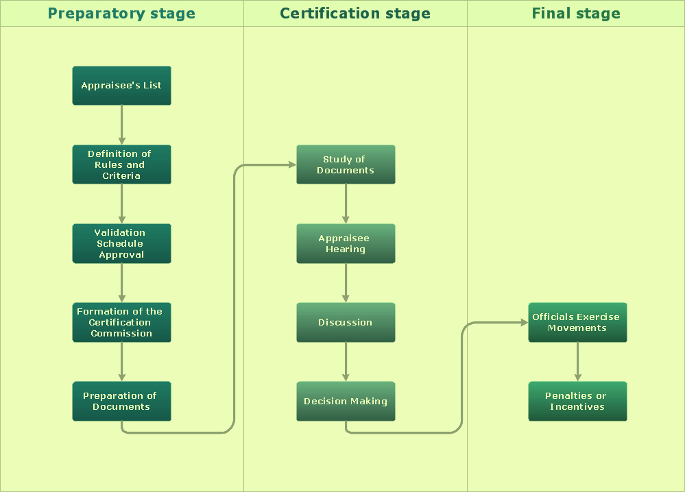 Process Flow Chart Symbols Template Word Excel Powerpoint Free