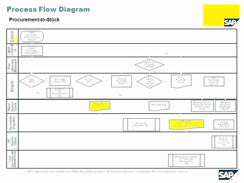 Process Flow Diagram Excel Template Wiring Diagram
