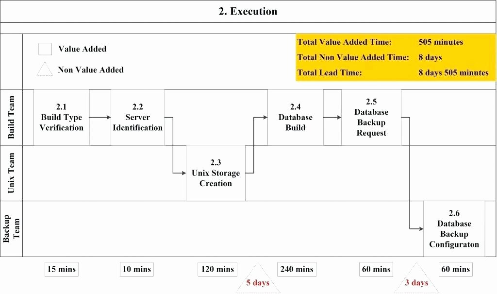 Process Mapping Template Excel Excel Flowchart Templates